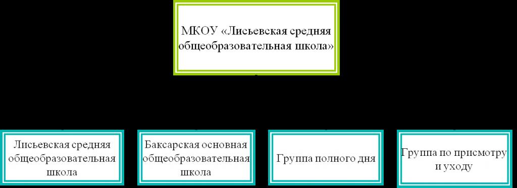 struktura_obrazovatelnoj_organizacii